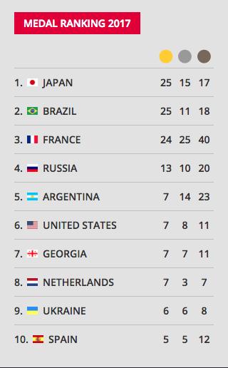 España: 10º puesto en el medallero internacional